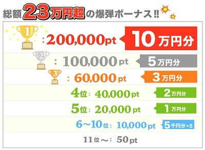 23万円超の爆弾ボーナス