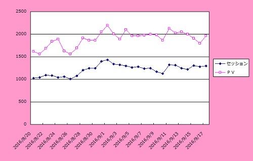 サイト集客実績グラフ