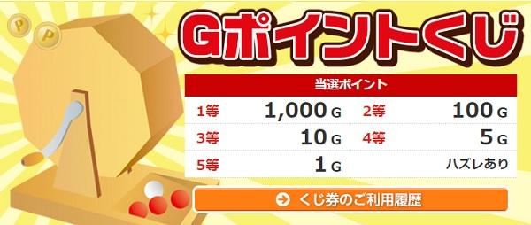 GポイントくじTOP