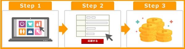 参加は3ステップ