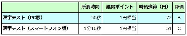 漢字テスト表