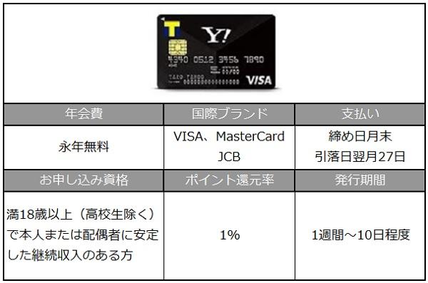 Yahoo!JAPANカードとは