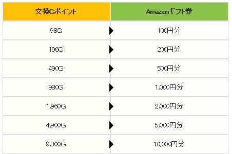Amazon交換レート