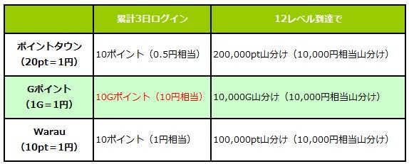 キャンペーン内容及び報酬の比較表