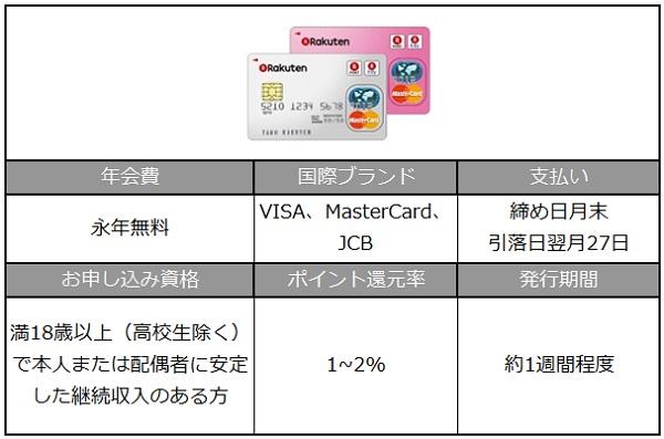 楽天カード詳細