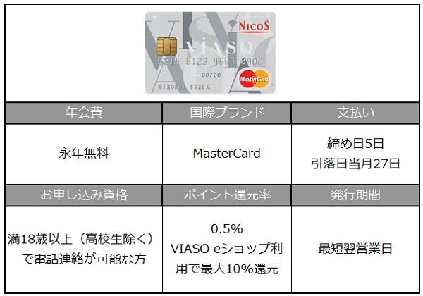 VIASOカード詳細