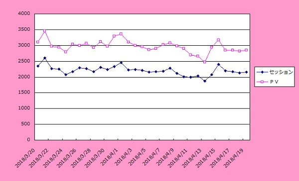 集客実績グラフ