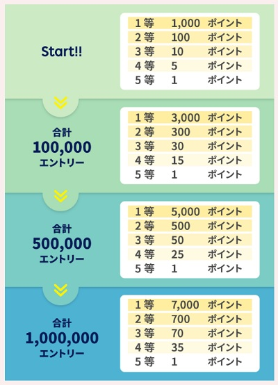 各段階のエントリー数と当選ポイント数