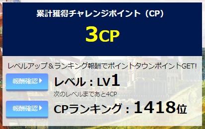 3CPで1418位
