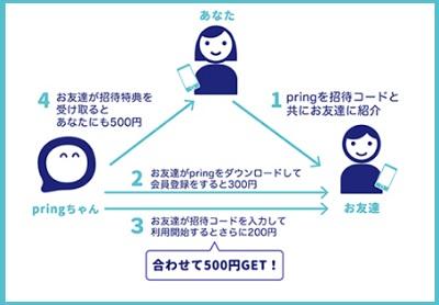 紹介方法図