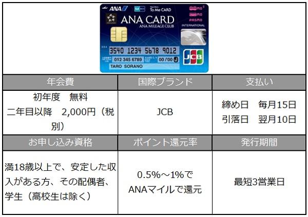 クレジットカード詳細表