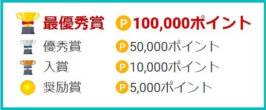 各賞のポイント数