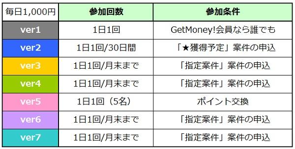 毎日1,000円詳細