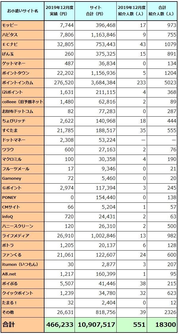 12月度収支報告表