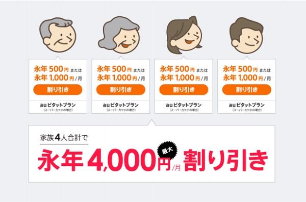 4000円割引