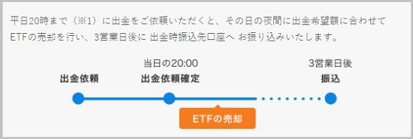 ETFの売却