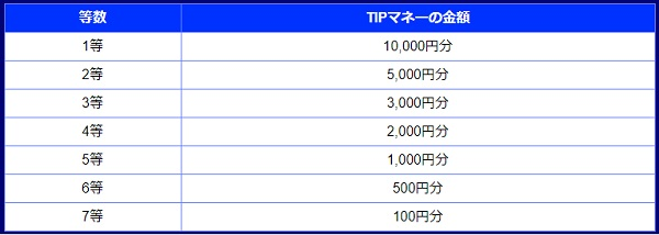 TIPマネーの金額