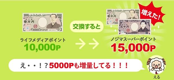 5000P増量